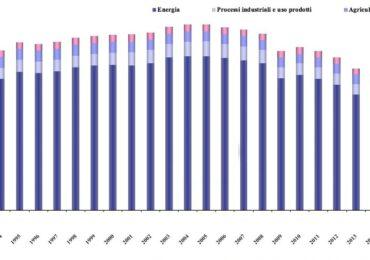 Ispra, con il coronavirus calano le <b>emissioni</b> di gas serra italiane (ma il <b>clima</b> non ringrazia)